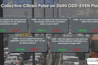 69 Percent of Delhi Citizen Believe Odd-Even Rule Cannot Be Implemented Effectively