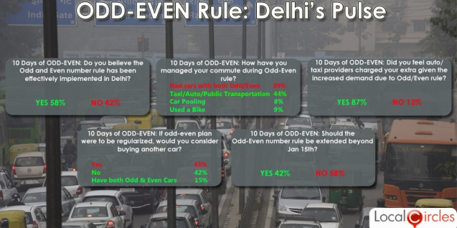 Delhi Beats Odds, Can't get Even with Auto-cracy: ODD-EVEN Rule