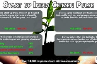 Start-up India Mission Citizen Survey