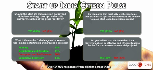 Start-up India Mission Citizen Survey