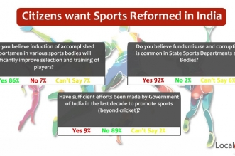 Citizens Demand Reforms in Sports Bodies and Departments for Better Performance in Next Olympics